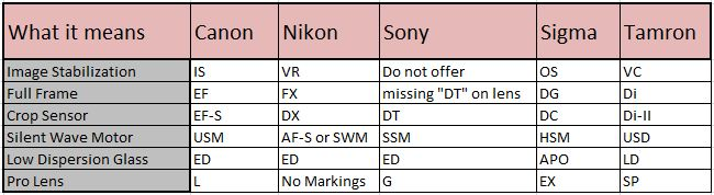 Acronyms for DSLR Lenses
